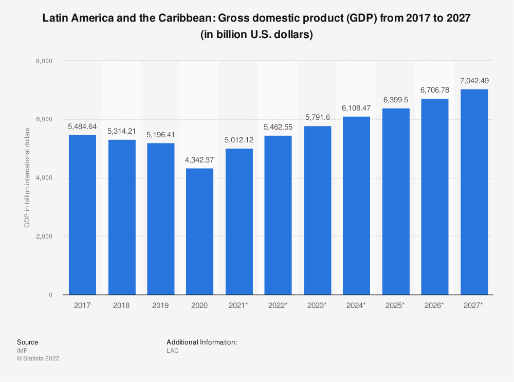 Statistic: Latin America and the Caribbean: Gross domestic product (GDP) from 2010 to 2020 (in billion international dollars) | Statista