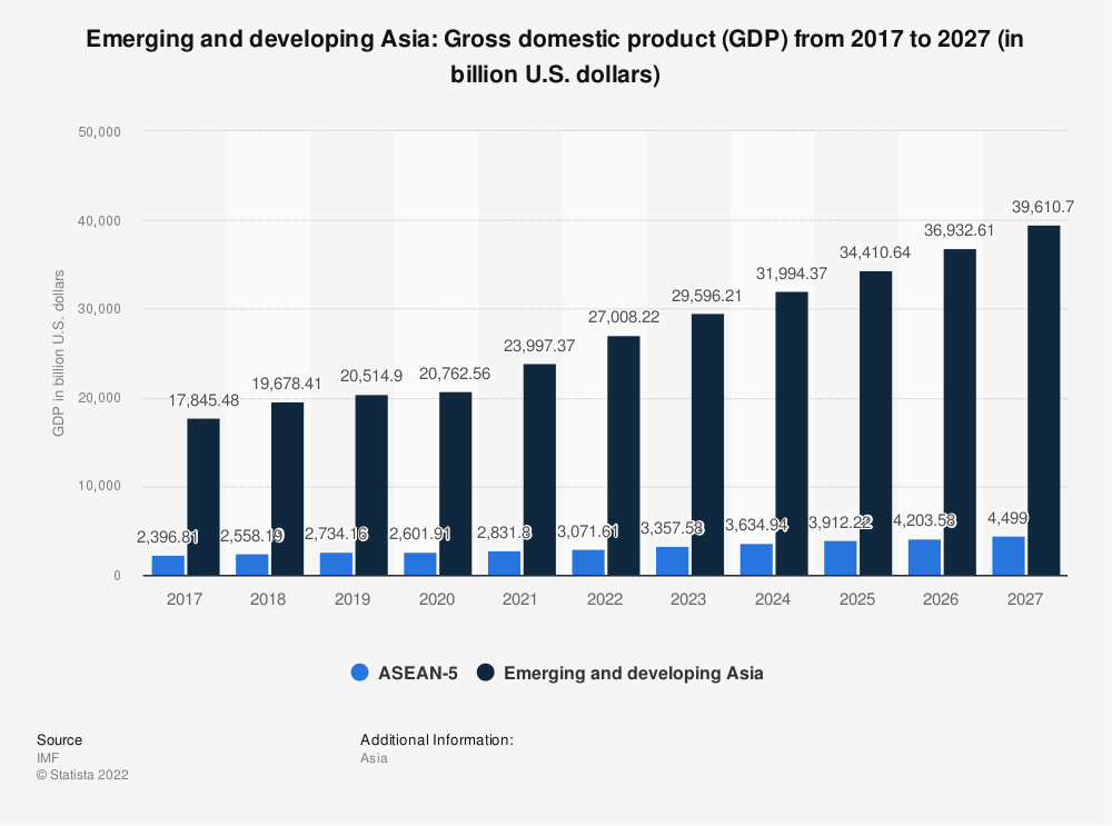 Statistic: Emerging and developing Asia: Gross domestic product (GDP) from 2009 to 2021 (in billion international dollars) | Statista