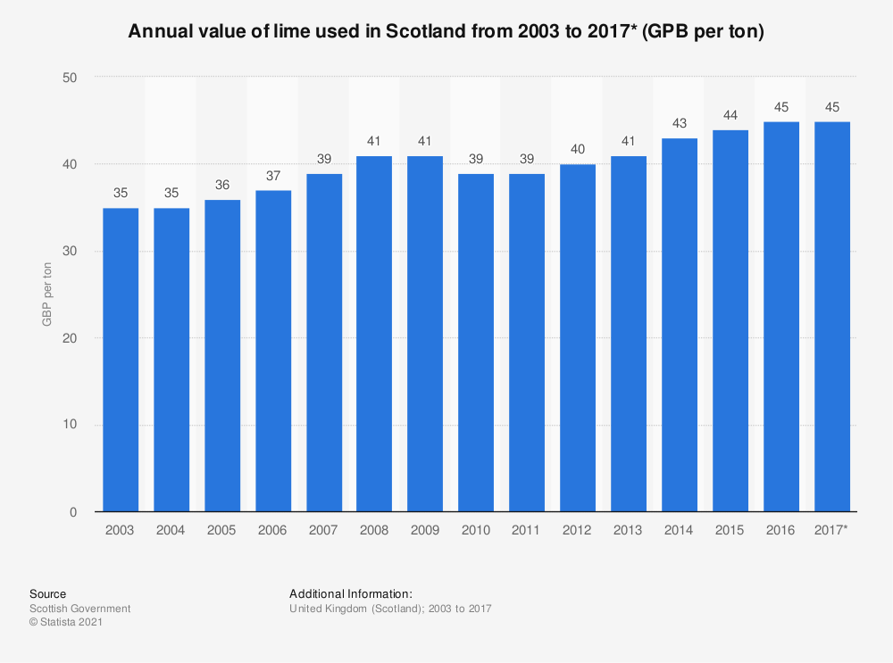 Statistic: Annual value of lime used in Scotland from 2003 to 2017* (GPB per ton) | Statista