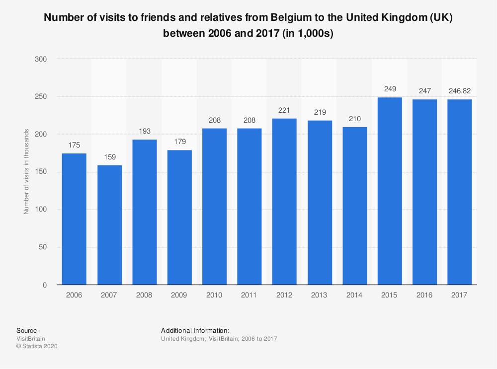 Statistic: Number of visits to friends and relatives from Belgium to the United Kingdom (UK) between 2006 and 2017 (in 1,000s) | Statista