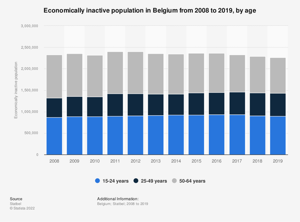 Statistic: Economically inactive population in Belgium from 2008 to 2018, by age | Statista