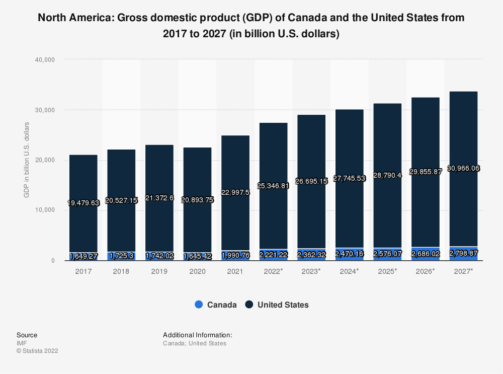 Statistic: North America: Gross domestic product (GDP) of Canada and the United States from 2014 to 2024 (in billion U.S. dollars) | Statista