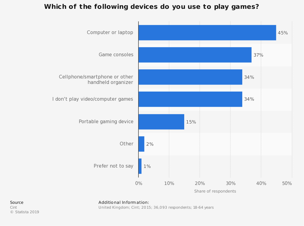 Statistic: Which of the following devices do you use to play games? | Statista