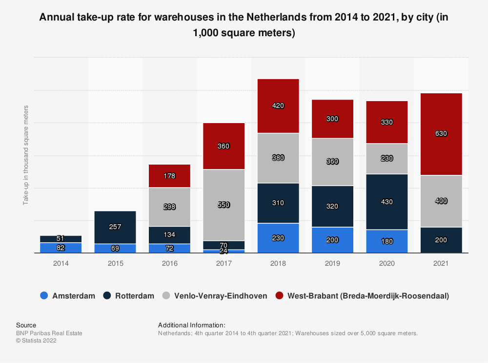 Statistic: Annual take-up rate for warehouses in the Netherlands from 2014 to 2019, by city (in 1,000 square meters) | Statista