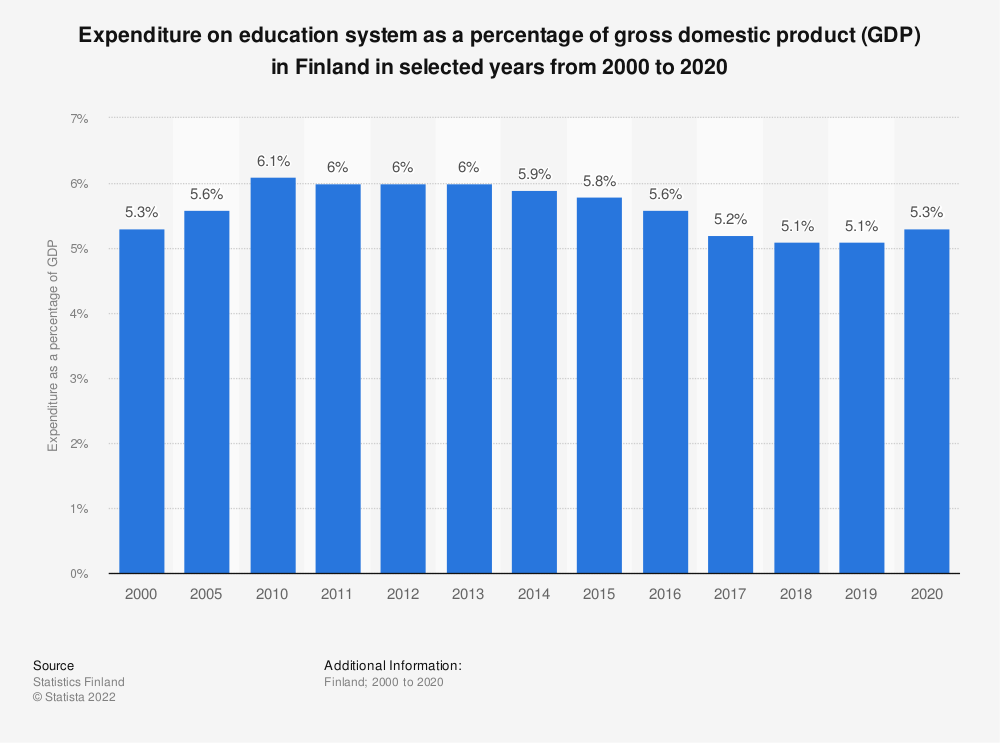 Statistic: Expenditure on education system as a percentage of gross domestic product (GDP) in Finland in selected years from 2000 to 2018 | Statista