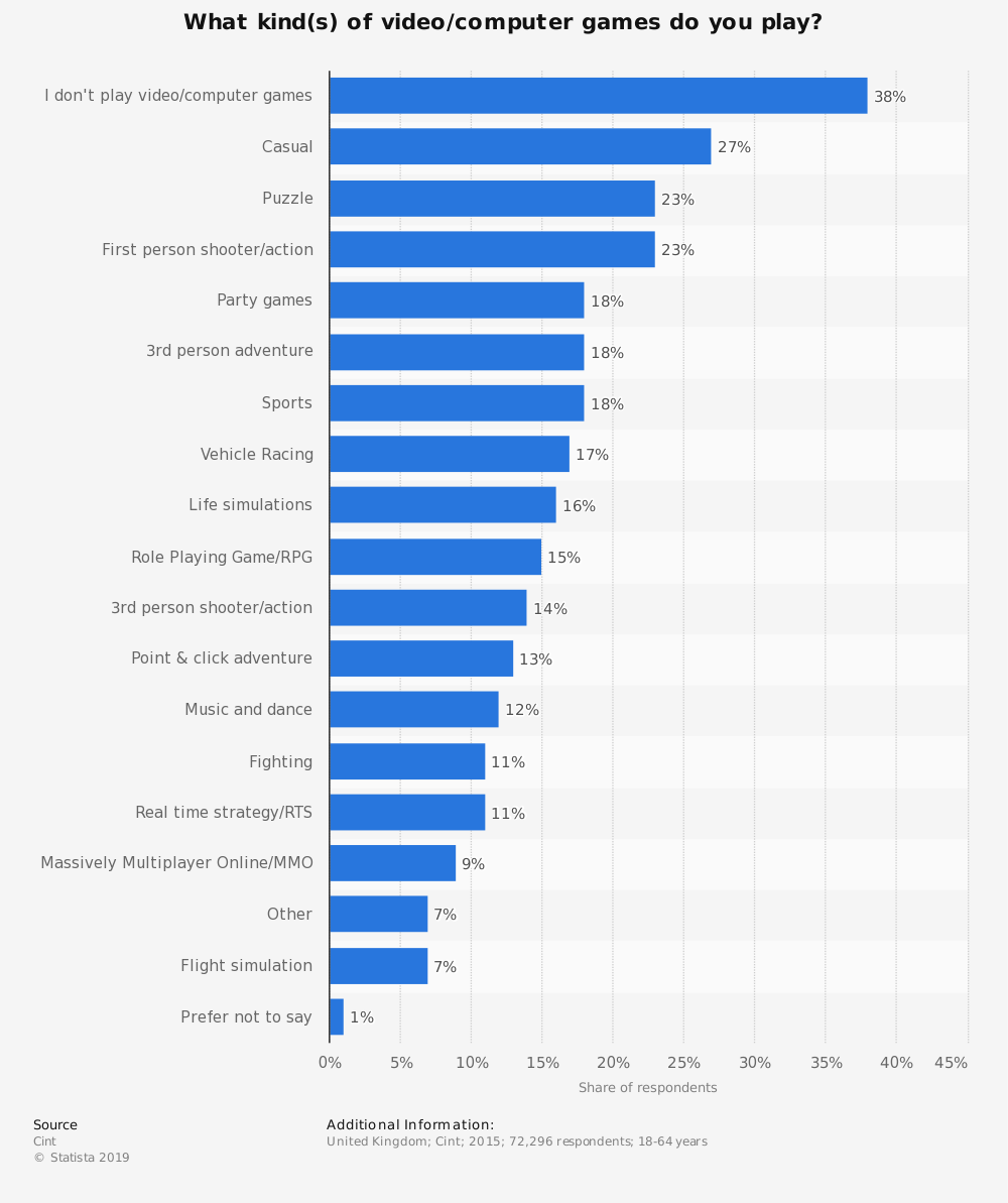 Statistic: What kind(s) of video/computer games do you play? | Statista