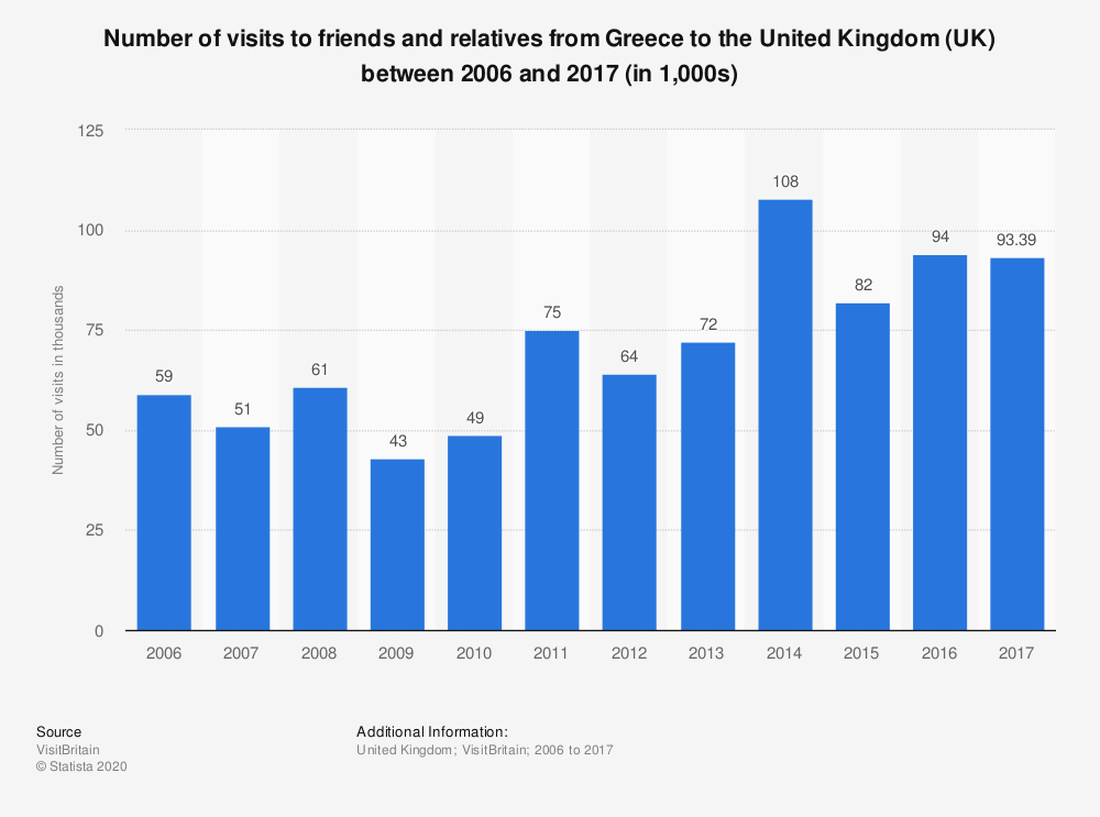 Statistic: Number of visits to friends and relatives from Greece to the United Kingdom (UK) between 2006 and 2017 (in 1,000s) | Statista