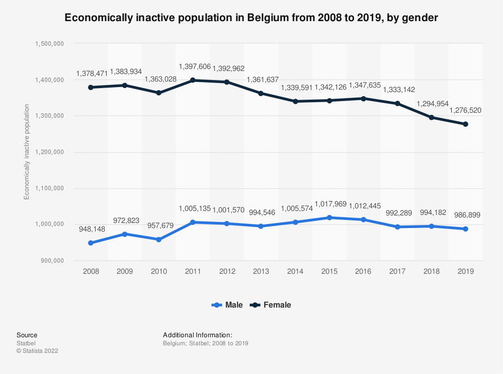 Statistic: Economically inactive population in Belgium from 2008 to 2019, by gender | Statista
