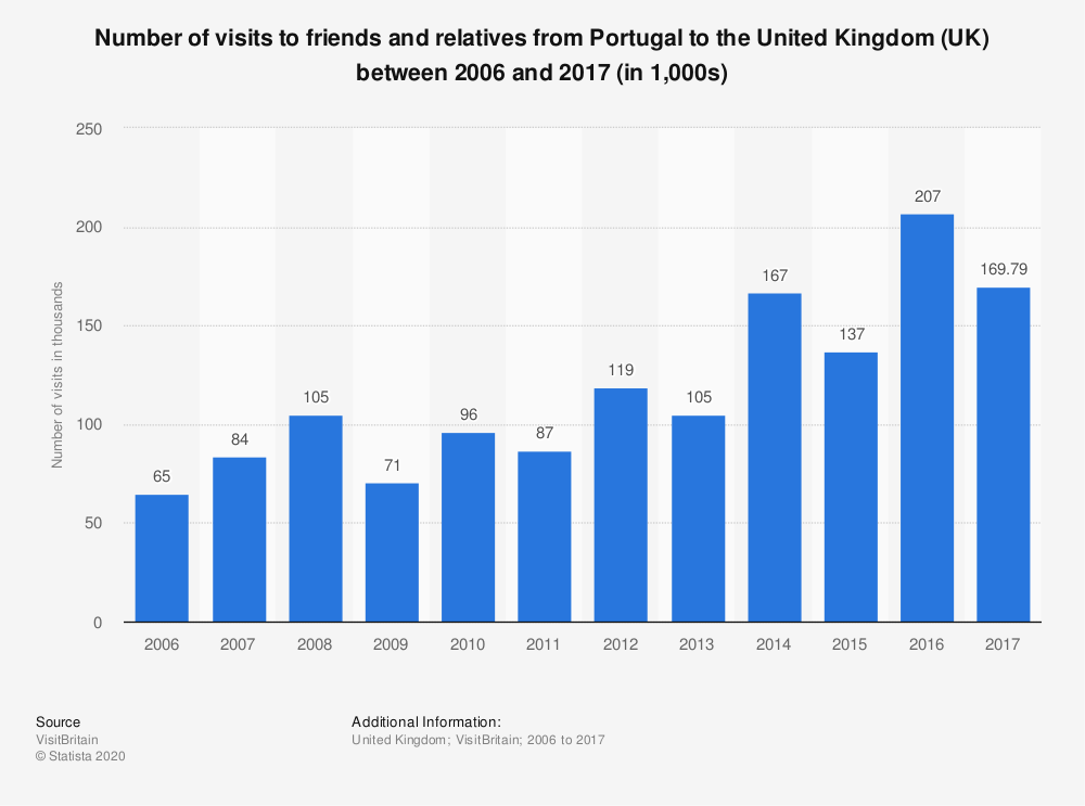 Statistic: Number of visits to friends and relatives from Portugal to the United Kingdom (UK) between 2006 and 2017 (in 1,000s)   Statista