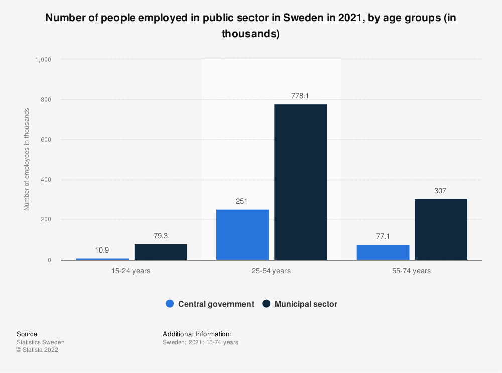 Statistic: Number of people employed in public sector in Sweden in 2020, by age groups (in thousands) | Statista
