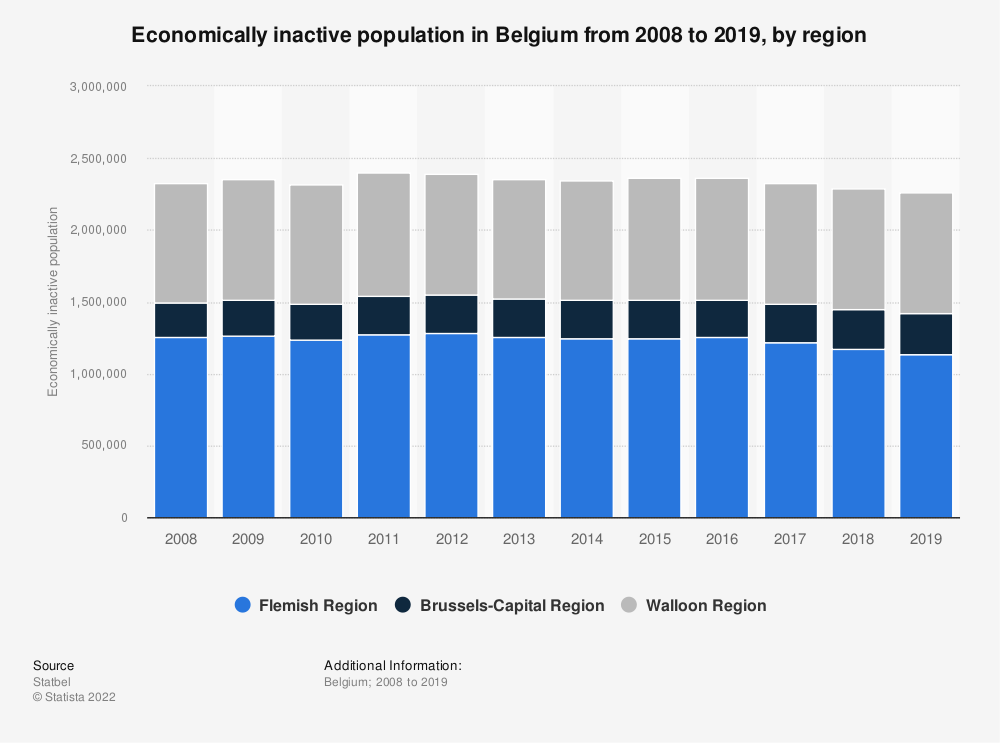 Statistic: Economically inactive population in Belgium from 2008 to 2018, by region | Statista