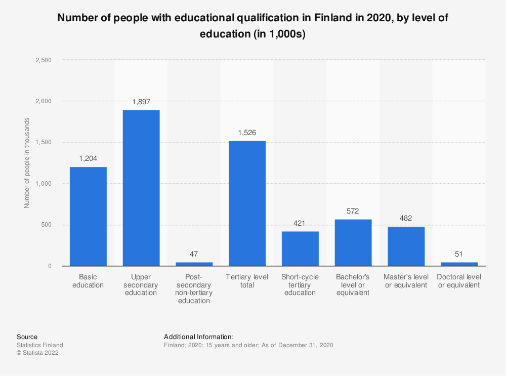Statistic: Number of population with educational qualification in Finland in 2017, by level of education (in 1,000s) | Statista