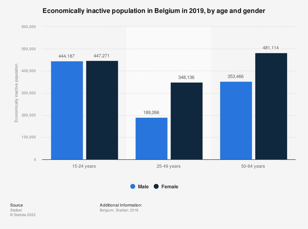 Statistic: Economically inactive population in Belgium in 2019, by age and gender | Statista