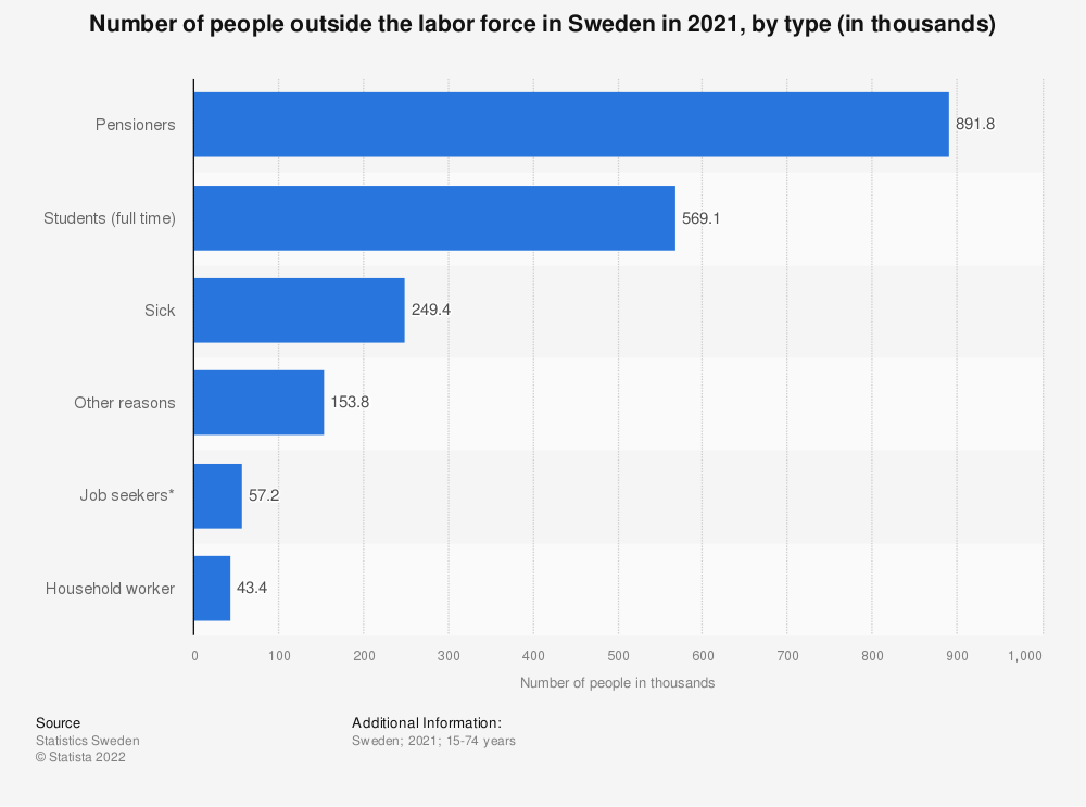 Statistic: Number of non-employed people in Sweden in 2019, by type (in thousands) | Statista
