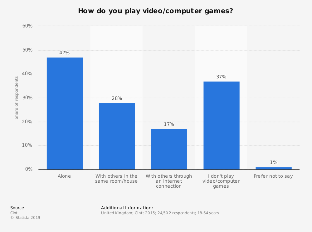 Statistic: How do you play video/computer games? | Statista