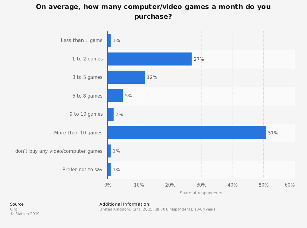 Statistic: On average, how many computer/video games a month do you purchase? | Statista