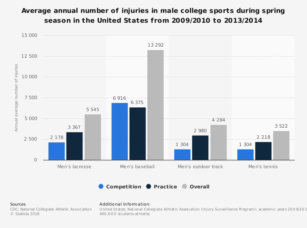 Statistic: Average annual number of injuries in male college sports during spring season in the United States from 2009/2010 to 2013/2014 | Statista