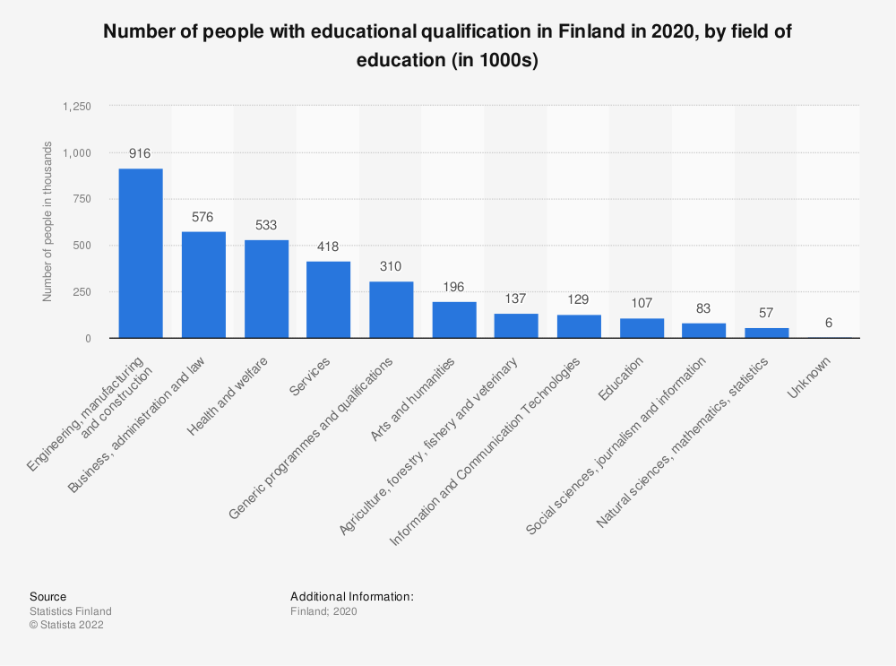 Statistic: Number of people with educational qualification in Finland in 2018, by field of education (in 1000s) | Statista
