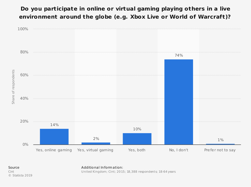 Statistic: Do you participate in online or virtual gaming playing others in a live environment around the globe (e.g. Xbox Live or World of Warcraft)?   Statista