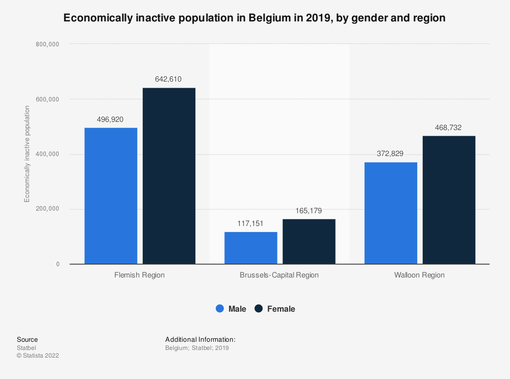 Statistic: Economically inactive population in Belgium in 2019, by gender and region | Statista