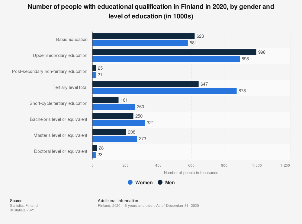 Statistic: Number of people with educational qualification in Finland in 2019, by gender and level of education (in 1000s) | Statista