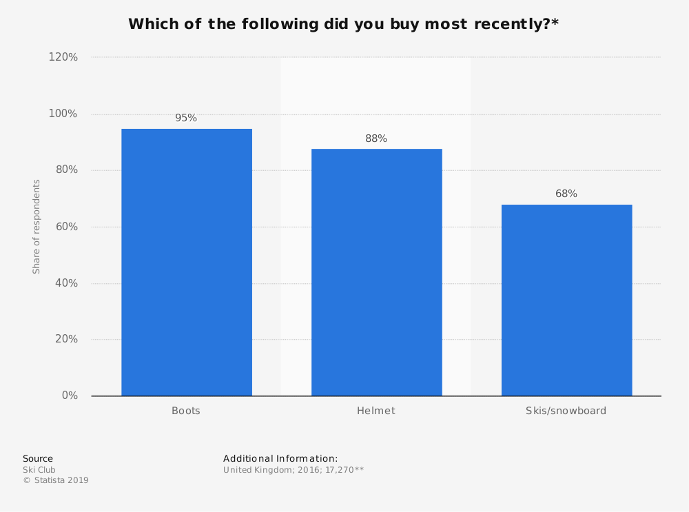 Statistic: Which of the following did you buy most recently?* | Statista