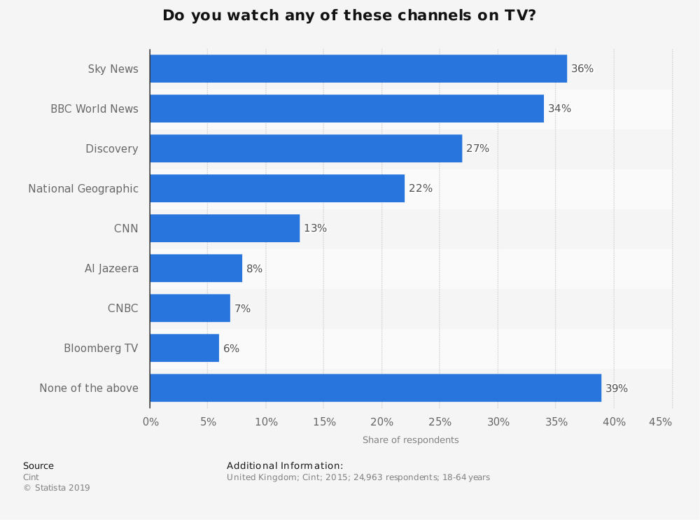 Statistic: Do you watch any of these channels on TV? | Statista