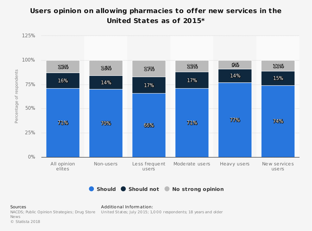 Statistic: Users opinion on allowing pharmacies to offer new services in the United States as of 2015* | Statista