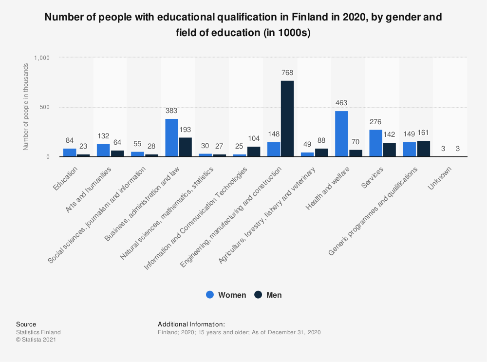 Statistic: Number of people with educational qualification in Finland in 2017, by gender and field of education (in 1000s) | Statista