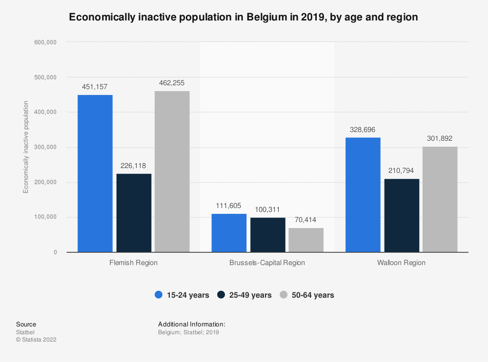 Statistic: Economically inactive population in Belgium in 2018, by age and region | Statista