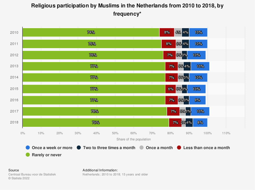 Statistic: Religious participation by Muslims in the Netherlands from 2010 to 2018, by frequency* | Statista