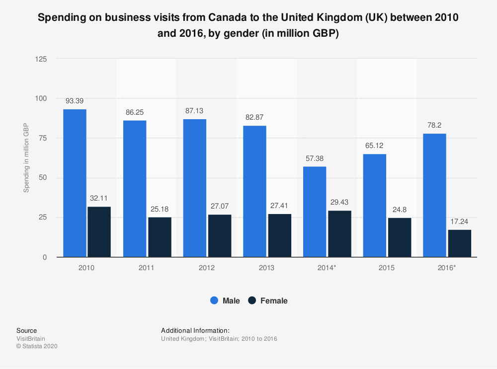 Statistic: Spending on business visits from Canada to the United Kingdom (UK) between 2010 and 2016, by gender (in million GBP) | Statista