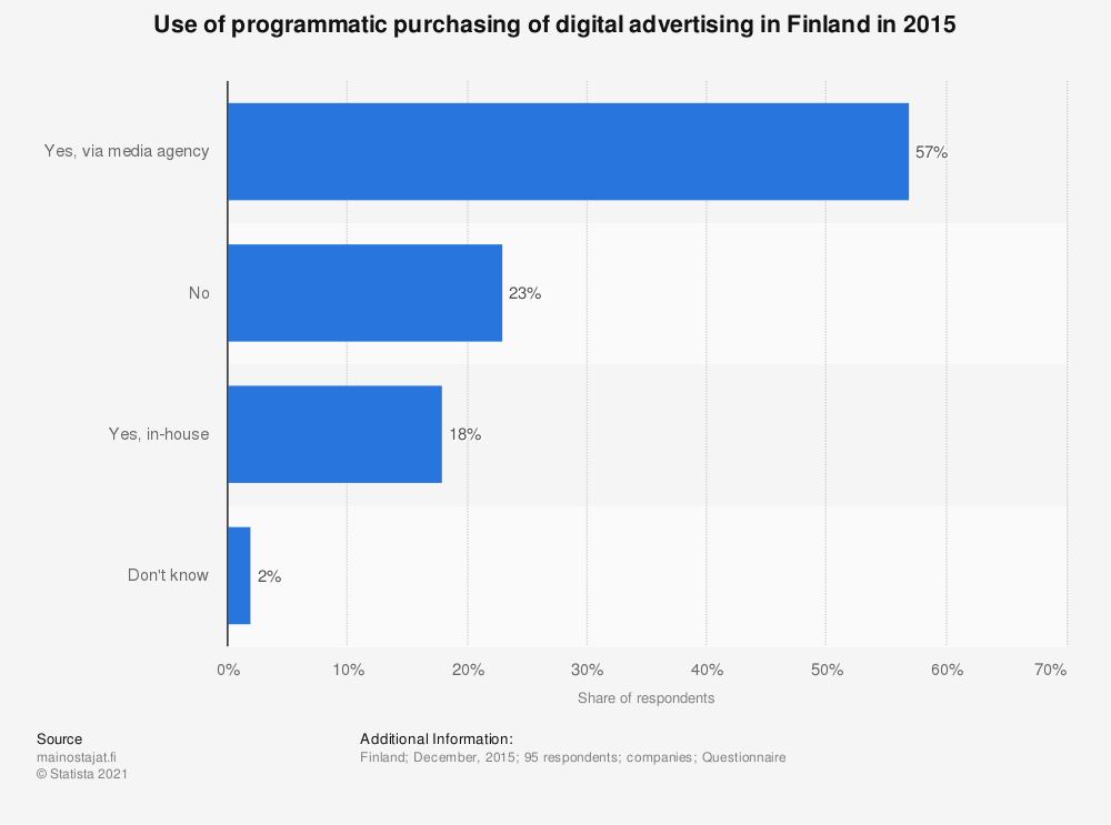 Statistic: Use of programmatic purchasing of digital advertising in Finland in 2015 | Statista