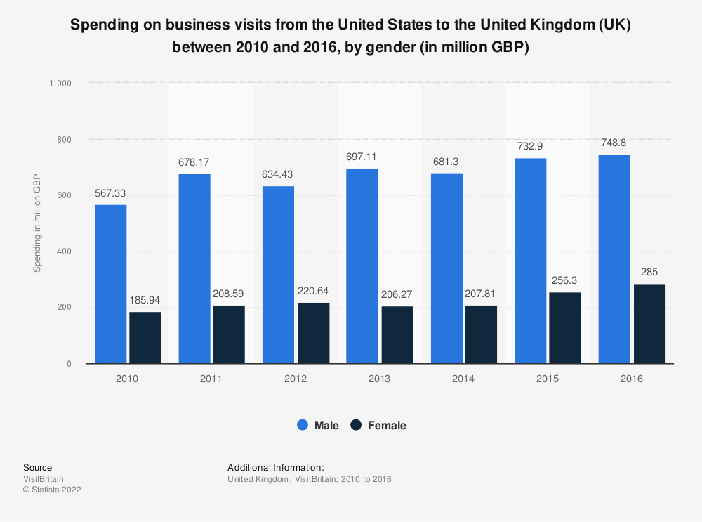 Statistic: Spending on business visits from the U.S. to the United Kingdom (UK) between 2010 and 2016, by gender (in million GBP)   Statista