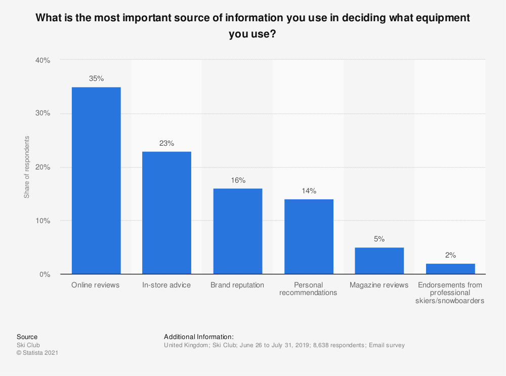 Statistic: What is the most important source of information you use when deciding what to buy? | Statista