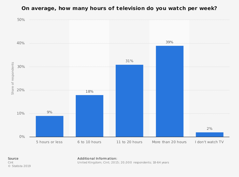 Statistic: On average, how many hours of television do you watch per week? | Statista