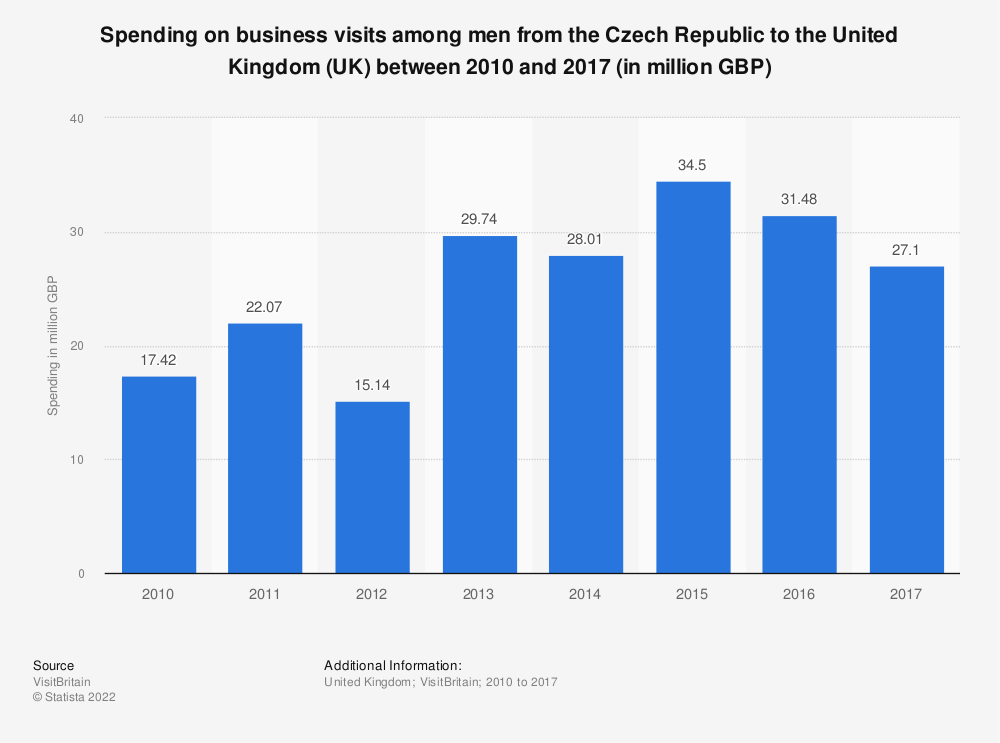 Statistic: Spending on business visits among men from the Czech Republic to the United Kingdom (UK) between 2010 and 2017 (in million GBP) | Statista