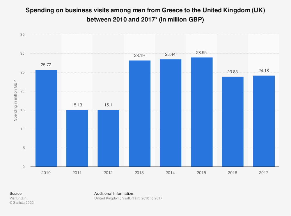 Statistic: Spending on business visits among men from Greece to the United Kingdom (UK) between 2010 and 2017* (in million GBP) | Statista