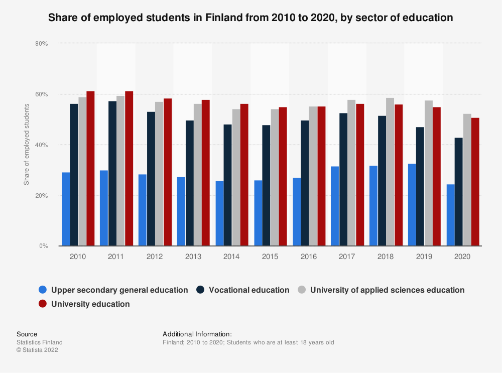 Statistic: Share of employed students in Finland from 2008 to 2018, by sector of education | Statista