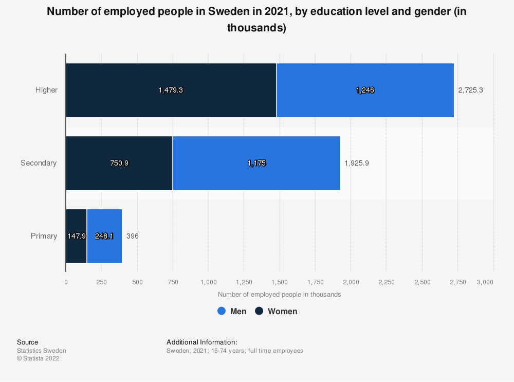 Statistic: Number of employed people in Sweden in 2017, by education level (in thousands) | Statista