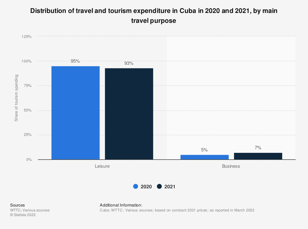 Statistic: Percentage of leisure and business spending on travel and tourism in Cuba in 2019   Statista