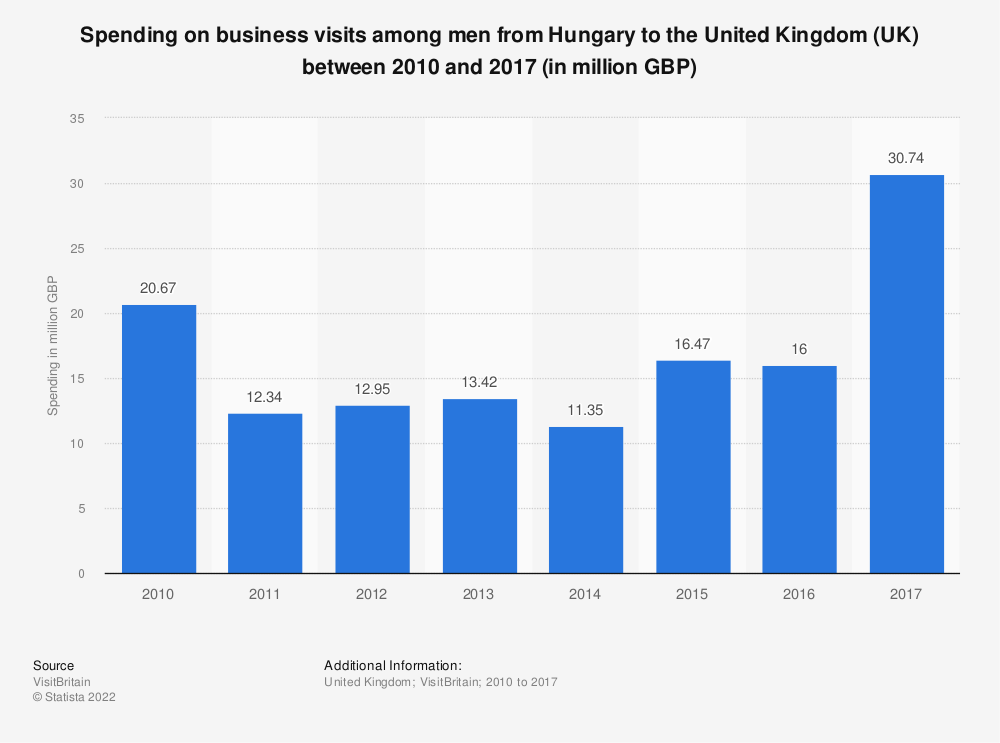 Statistic: Spending on business visits among men from Hungary to the United Kingdom (UK) between 2010 and 2017 (in million GBP) | Statista