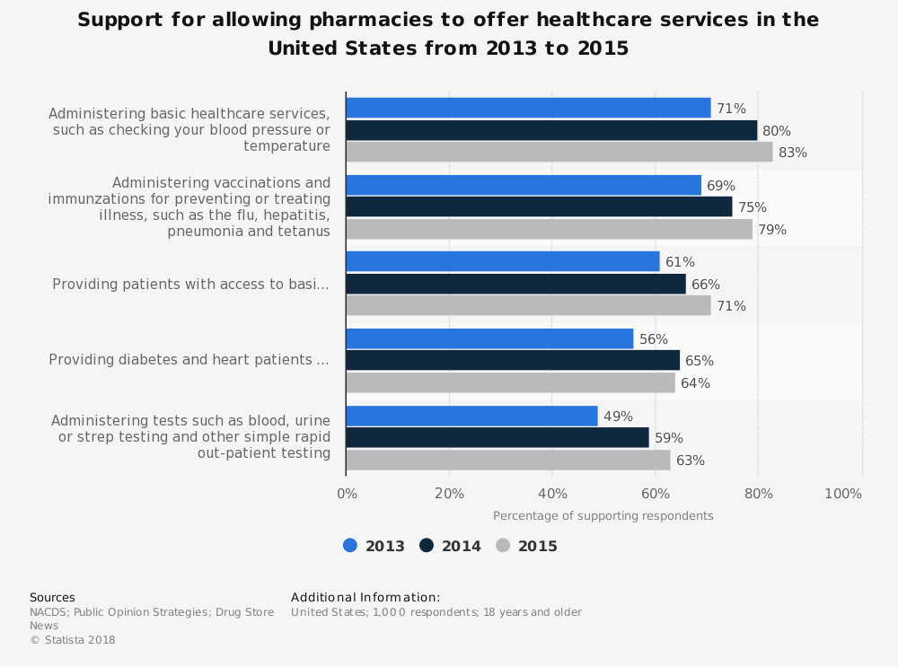 Statistic: Support for allowing pharmacies to offer healthcare services in the United States from 2013 to 2015 | Statista