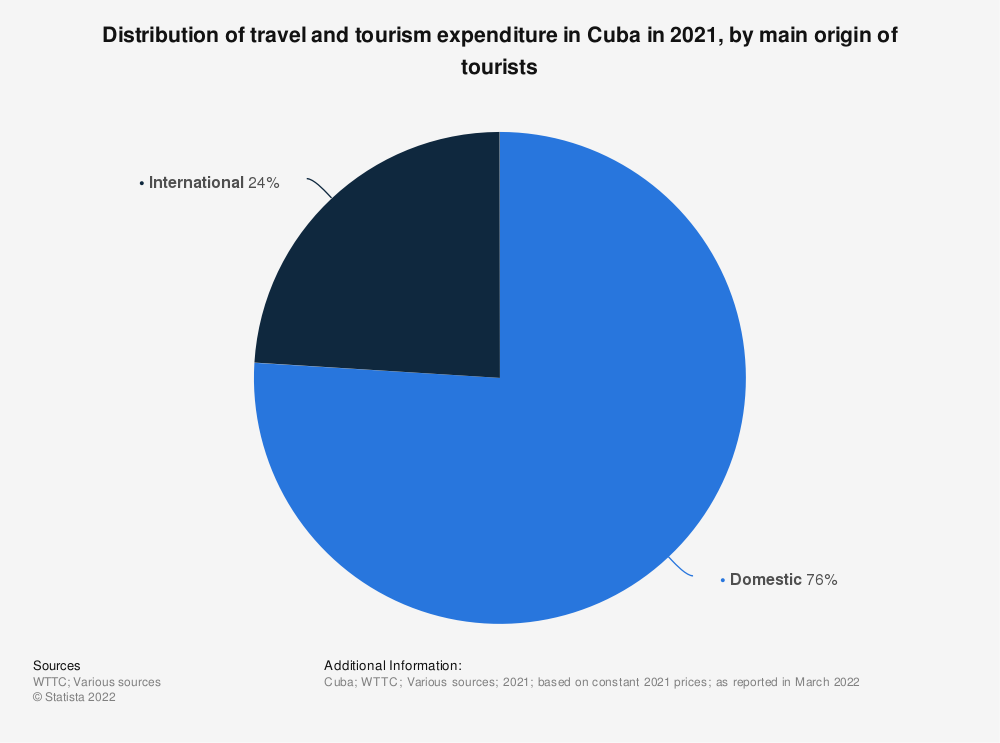 Statistic: Percentage of domestic and international spending on travel and tourism in Cuba in 2019 | Statista