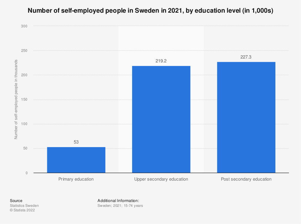 Statistic: Number of self-employed people in Sweden in 2019, by education level (in 1,000s) | Statista