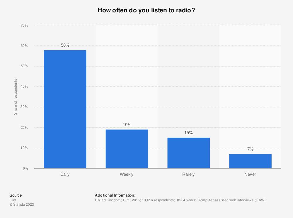 Statistic: How often do you listen to radio? | Statista