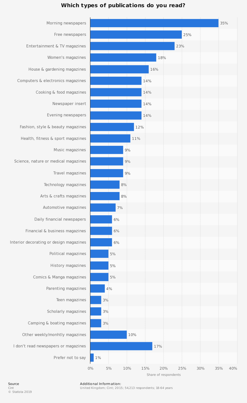 Statistic: Which types of publications do you read? | Statista