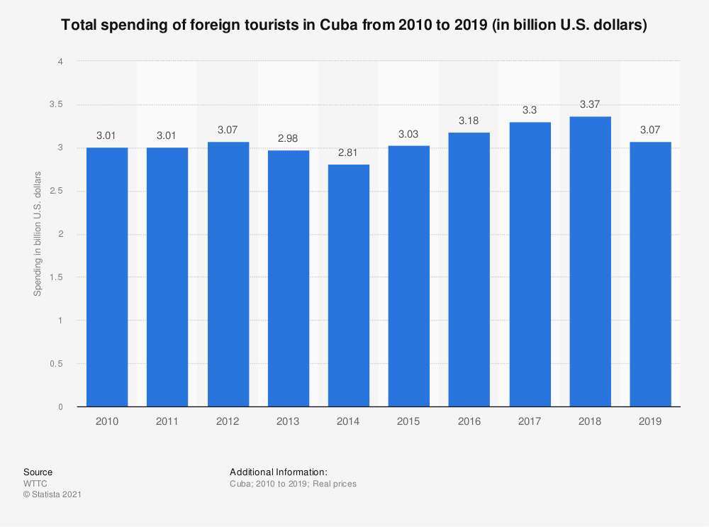 Statistic: Total spending of foreign tourists in Cuba from 2010 to 2019 (in billion U.S. dollars) | Statista