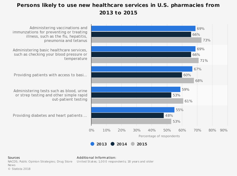 Statistic: Persons likely to use new healthcare services in U.S. pharmacies from 2013 to 2015 | Statista