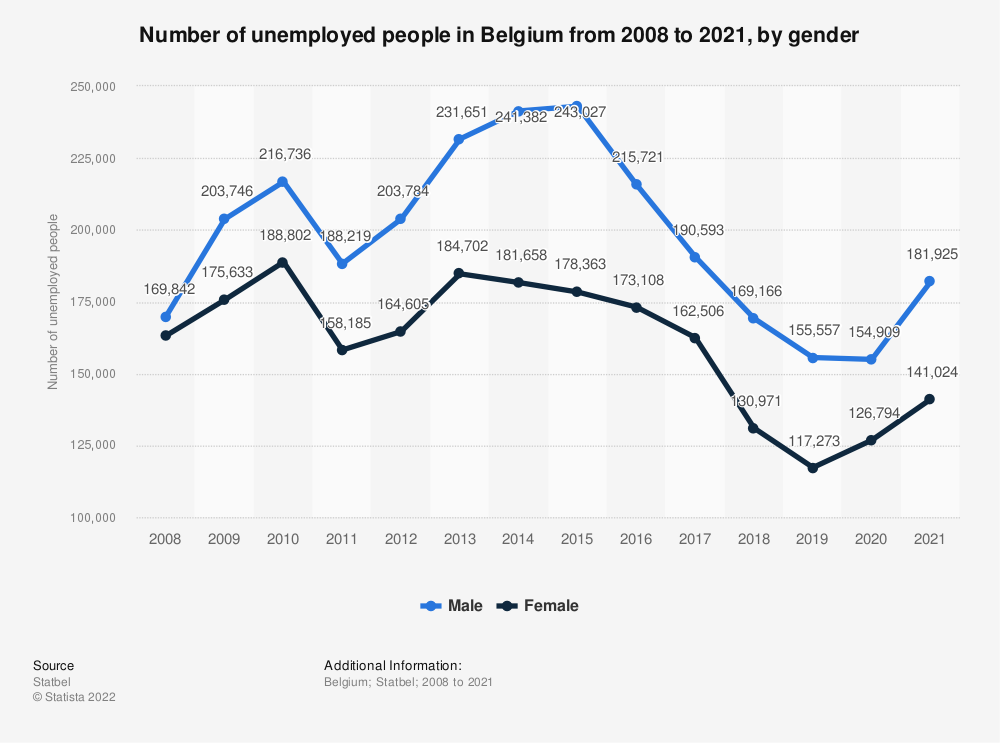 Statistic: Number of unemployed people in Belgium from 2008 to 2020, by gender | Statista